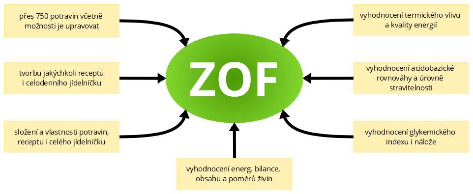 ZOF - recepty